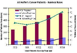 καρκίνος του ασθενούς που χρονολογείται